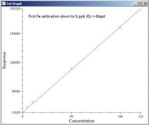 ICP-TOF-MS GBC Optimass 9600 - Cellule OCC - Linéarité Fe entre 45 ppt et 5 ppb