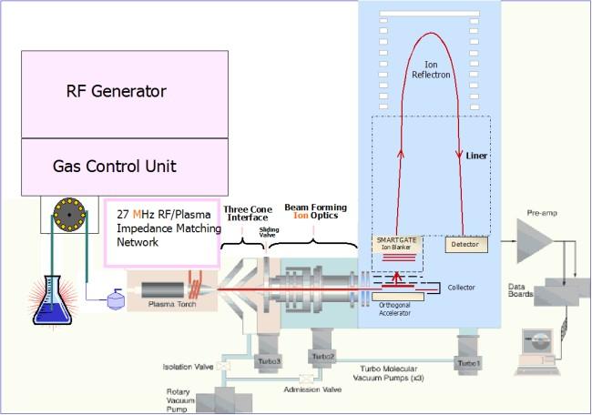 ICP-TOF-MS GBC Optimass 9600 - Principe de fonctionnement