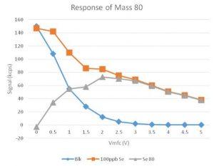 ICP-TOF-MS GBC Optimass 9600 - gestion des interférences à la masse 80