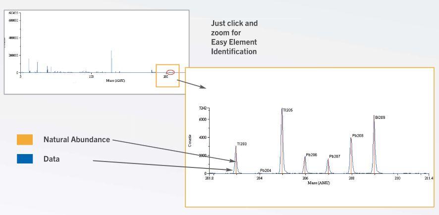 Optimass 9600 GBC - Comparaison isotopique