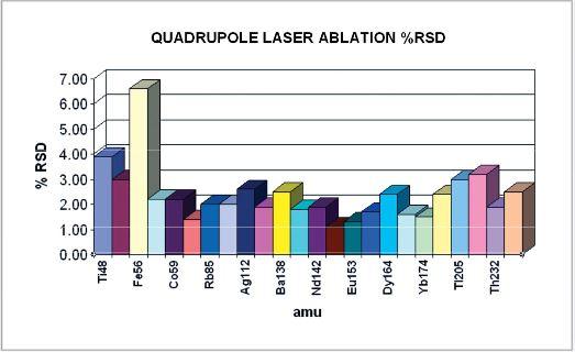Optimass 9600 GBC - Couplage Laser avec ICP-MS-Q