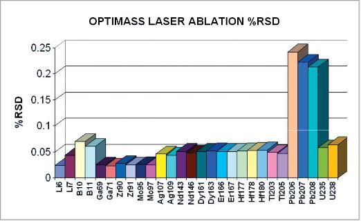 Optimass 9600 GBC - Couplage Laser avec ICP-TOF-MS