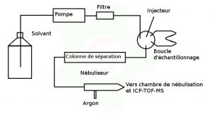 Schéma couplage HPLC vers ICP-TOF-MS