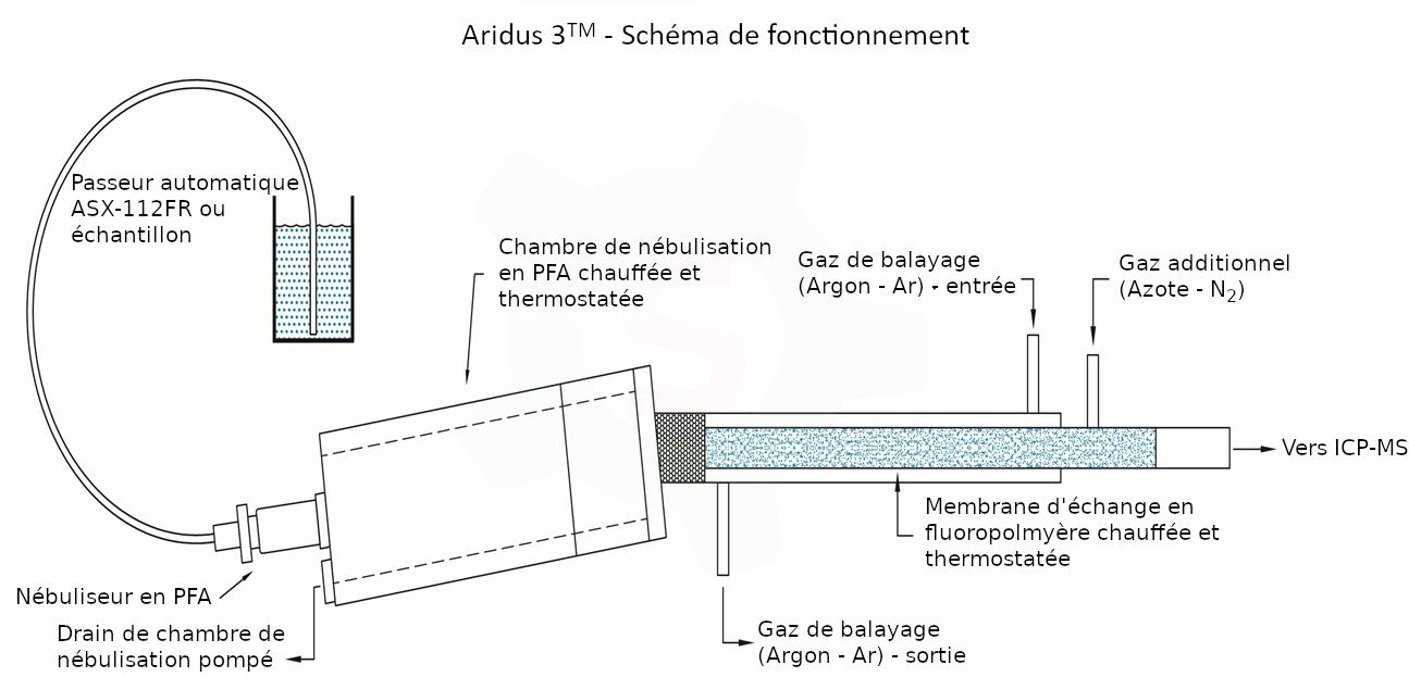 Teledyne CETAC - Aridus 3 - Schéma de fonctionnement FR