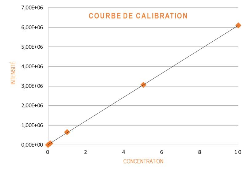 Teledyne CETAC - Courbe de calibration SimPrep